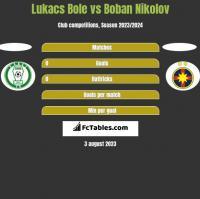 Lukacs Bole vs Boban Nikolov h2h player stats