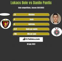 Lukacs Bole vs Danilo Pantic h2h player stats