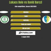 Lukacs Bole vs David Barczi h2h player stats