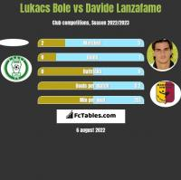 Lukacs Bole vs Davide Lanzafame h2h player stats