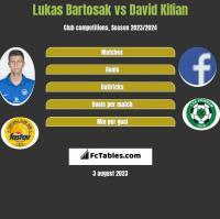 Lukas Bartosak vs David Kilian h2h player stats