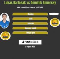Lukas Bartosak vs Dominik Simersky h2h player stats