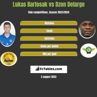 Lukas Bartosak vs Dzon Delarge h2h player stats