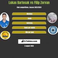 Lukas Bartosak vs Filip Zorvan h2h player stats