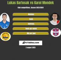 Lukas Bartosak vs Karol Mondek h2h player stats