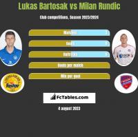 Lukas Bartosak vs Milan Rundic h2h player stats