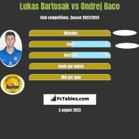 Lukas Bartosak vs Ondrej Baco h2h player stats