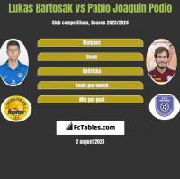 Lukas Bartosak vs Pablo Joaquin Podio h2h player stats