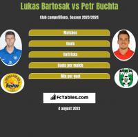 Lukas Bartosak vs Petr Buchta h2h player stats