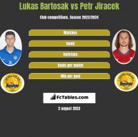Lukas Bartosak vs Petr Jiracek h2h player stats