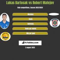 Lukas Bartosak vs Robert Matejov h2h player stats