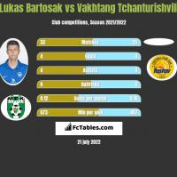 Lukas Bartosak vs Vakhtang Tchanturishvili h2h player stats