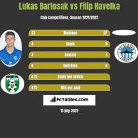 Lukas Bartosak vs Filip Havelka h2h player stats