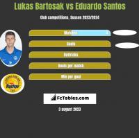 Lukas Bartosak vs Eduardo Santos h2h player stats