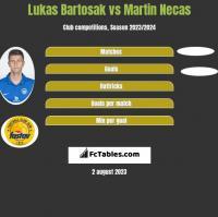 Lukas Bartosak vs Martin Necas h2h player stats