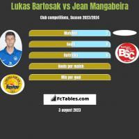 Lukas Bartosak vs Jean Mangabeira h2h player stats