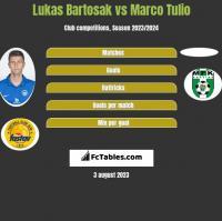 Lukas Bartosak vs Marco Tulio h2h player stats