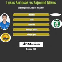 Lukas Bartosak vs Rajmund Mikus h2h player stats