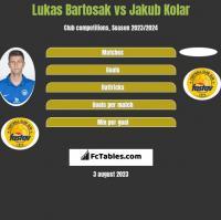 Lukas Bartosak vs Jakub Kolar h2h player stats