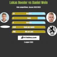 Lukas Boeder vs Daniel Wein h2h player stats