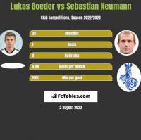 Lukas Boeder vs Sebastian Neumann h2h player stats