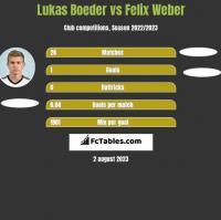 Lukas Boeder vs Felix Weber h2h player stats