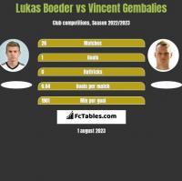Lukas Boeder vs Vincent Gembalies h2h player stats