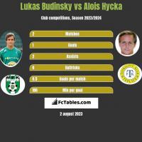 Lukas Budinsky vs Alois Hycka h2h player stats