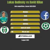 Lukas Budinsky vs David Kilian h2h player stats