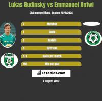 Lukas Budinsky vs Emmanuel Antwi h2h player stats