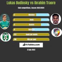 Lukas Budinsky vs Ibrahim Traore h2h player stats