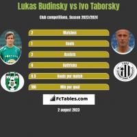 Lukas Budinsky vs Ivo Taborsky h2h player stats