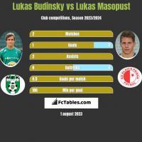 Lukas Budinsky vs Lukas Masopust h2h player stats
