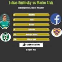 Lukas Budinsky vs Marko Alvir h2h player stats