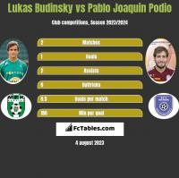 Lukas Budinsky vs Pablo Joaquin Podio h2h player stats