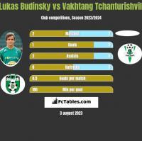 Lukas Budinsky vs Vakhtang Tchanturishvili h2h player stats