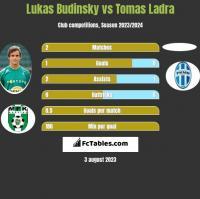 Lukas Budinsky vs Tomas Ladra h2h player stats