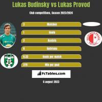 Lukas Budinsky vs Lukas Provod h2h player stats