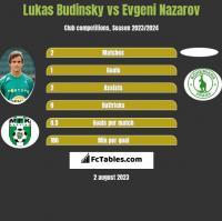 Lukas Budinsky vs Evgeni Nazarov h2h player stats