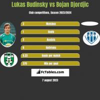 Lukas Budinsky vs Bojan Djordjic h2h player stats
