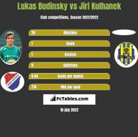 Lukas Budinsky vs Jiri Kulhanek h2h player stats