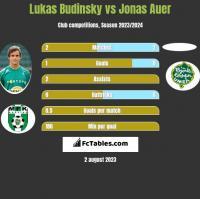 Lukas Budinsky vs Jonas Auer h2h player stats