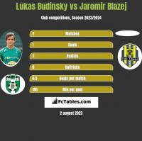 Lukas Budinsky vs Jaromir Blazej h2h player stats