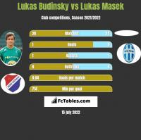 Lukas Budinsky vs Lukas Masek h2h player stats