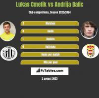 Lukas Cmelik vs Andrija Balic h2h player stats