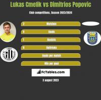 Lukas Cmelik vs Dimitrios Popovic h2h player stats