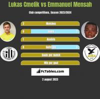 Lukas Cmelik vs Emmanuel Mensah h2h player stats