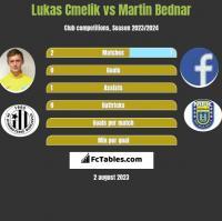 Lukas Cmelik vs Martin Bednar h2h player stats
