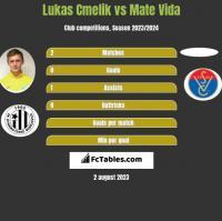 Lukas Cmelik vs Mate Vida h2h player stats