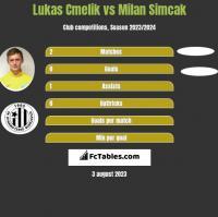 Lukas Cmelik vs Milan Simcak h2h player stats